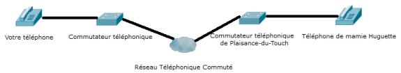 Schéma représentant deux téléphones reliés par le réseau téléphonique commuté